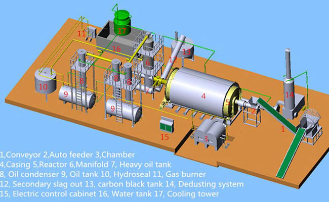 tire recycling pyrolysis system