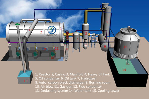 waste plastic to fuel oil pyrolysis plant